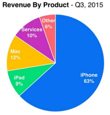 Apple - Revenue by Product Segment in Percentages - Q3 2015 - Apple