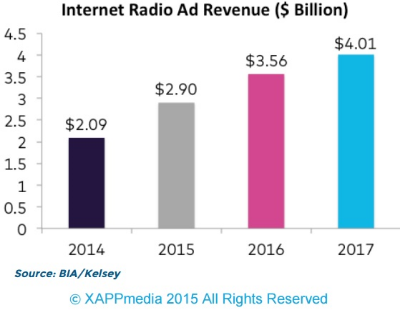 Internet Radio Ad Revenues - 2013 Through 2016 - XAPP Media