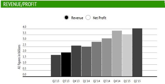 Facebook - Revenues by Quarter in Billions - Q2 2013 Through Q2 2015 - TechCrunch