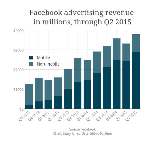 Facebook - Advertising Revenues by Channel in Millions of Dollars - Mobile vs Non-Mobile - Q3 2012 Through Q2 2015