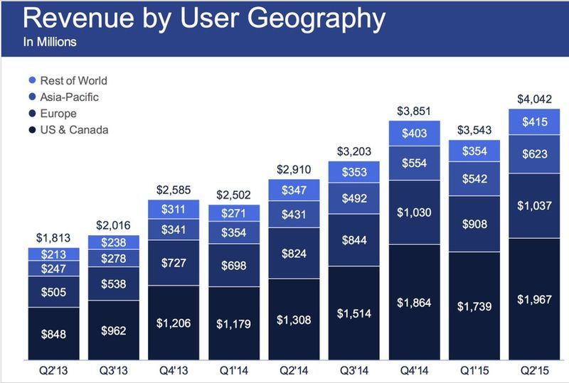 Facebook - Revenues by Geographic Area in Billions by Quarter - Q2 2013 Through Q2 2015 - TechCrunch