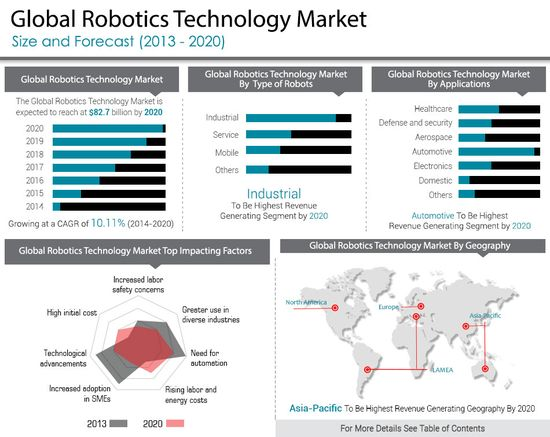 Global-Robotics-Technology-Market - Size and Forecast - 2013 through 2020