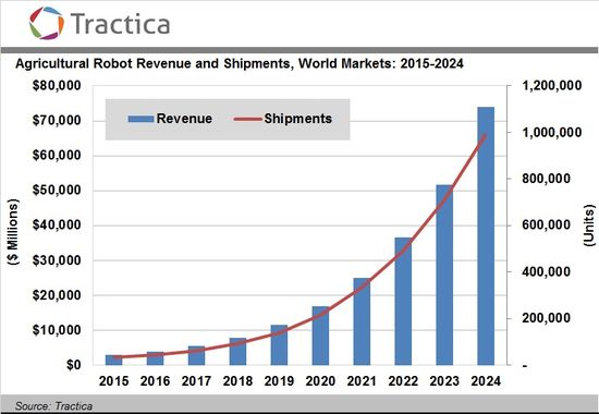 Worldwide Agricultural Robotic Revenue and Shipments - 2015 Through 2024 - Tractca