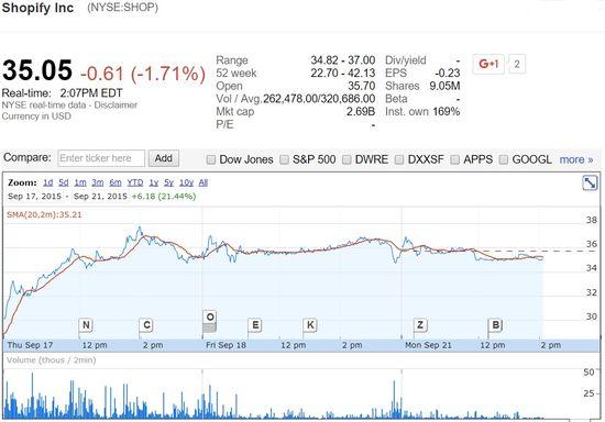 Shopify share prices September 17, 2015 through September 21, 2015