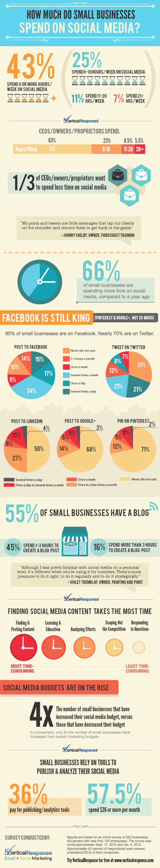 How_much_do_small_businesses_spend_on_social_media