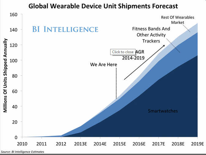 Global Wearable Device Unit Shipments Forecast by Category - Years 2010 Through 2019E 0 BI Intelligence