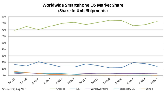Worldwide Smartphne OS Market Share (Share in Unit Shipments) - Q2 2012 Thrugh Q2 2015 - IDC
