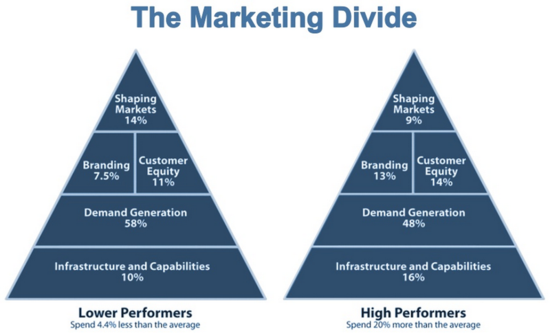 The Marketing Divide - Lower Performers vs High Performers - Mark Jeffrey