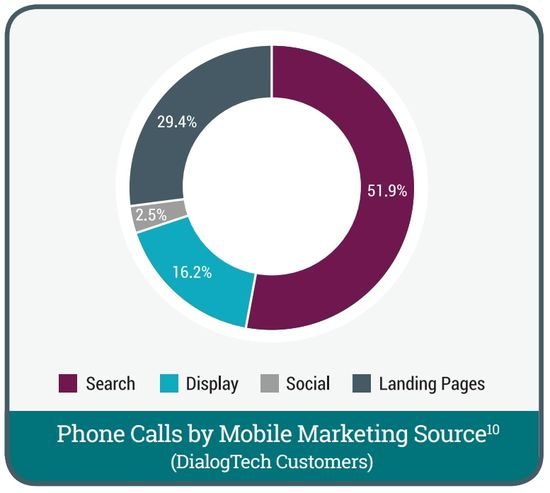 Phone Calls by Mobile Marketing Source - DialogTech Customers