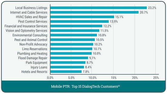 Mobile Phone-Through Rate of Top q15 DialogTech Customers