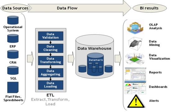 Data Sources and Data Flow for Business Intelligence Results