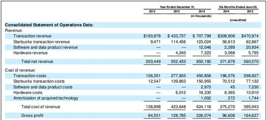Square Inc = Consolidated Statement of Operations Data - Yrs Ending December 31 for the Years 2012-2014 and Six Months Ending June 30, 2015 1