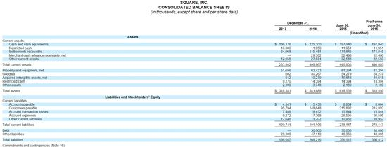 Square Inc - Consolidated Balance Sheets - Full Yrs Ending December 31, 2013 and 2014 and Six Months Ending June 30, 2015
