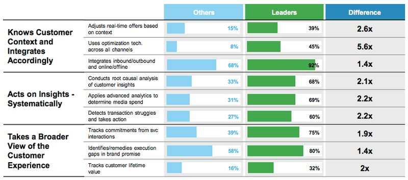 How Data-Driven Marketers Outperform Their Competition