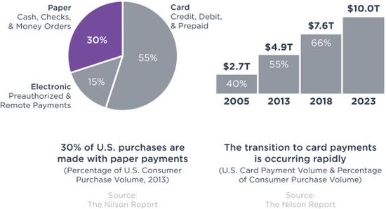 55% of purchases totalling $4.9 trillion were paid with credit or debit cards in 2013, and this total could increase to $10 trillion by 2023