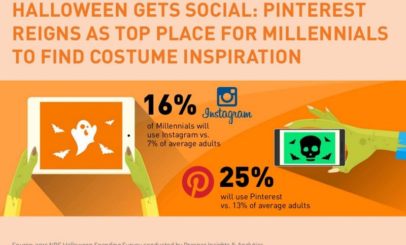 Halloween Gets Social -- Pinterest Reigns As Top Place For Millennials To Find Costume Inspiration