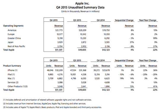 Apple - Q4 2015 Unaudited Summary Data - Revevenues by Operating Segment and Units Sold and Revenues by Product Category