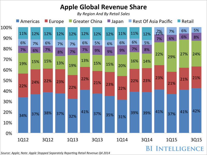 Apple - Global Revenue Share by Region And By Retail Sales by Quarter - Q1 2012 Through Q3 2015