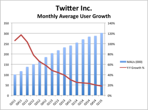 Twitter Average Monthly Active Users and Y-to-Y Growth Rate by Quarter - Q3 2011 Through Q1 2015