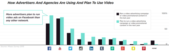 How-advertisers-and-agencies-are-planning-to-use-video-marketing