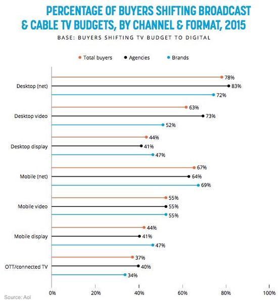 Percentage of Buyers Shifting Broadcast and Cable TV Budgets, By Channel and Format, 2015 - AOL
