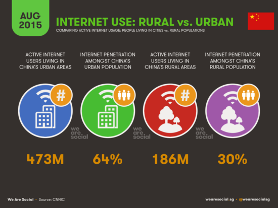 Internet Use - Rural vs Urban in China - WereSocial - August 2015