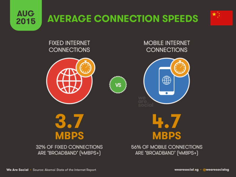 Average Connection Speeds in China - WereSocial - August 2015