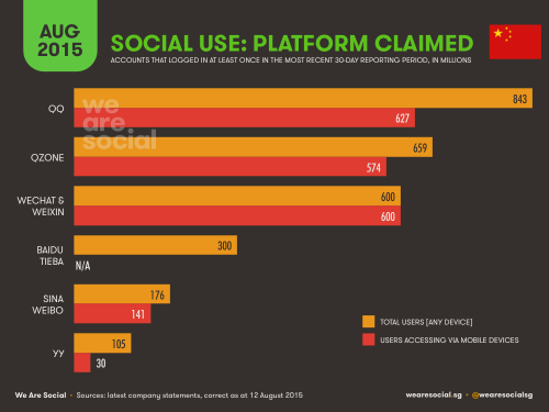 Social Use Platform Claimed in China - WereSocial - August 2015