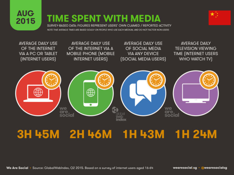 Time Spent With Media in China - WereSocial - August 2015