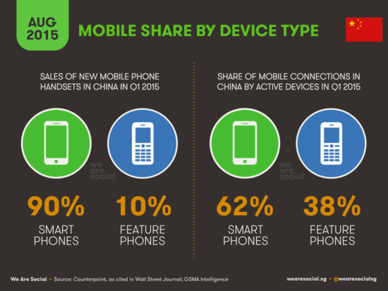 Mobile Share by Device Type in China - WereSocial - August 2015