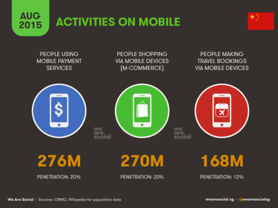 Activities on Mobile in China - WereSocial - August 2015