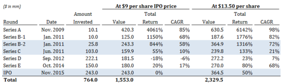 Square IPO - Value, Total Return and CGAR - $9 IPO price and Closing Price $13.50