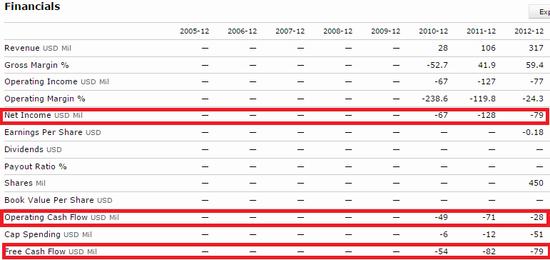 Twitter Financials - 2010 Through 2012