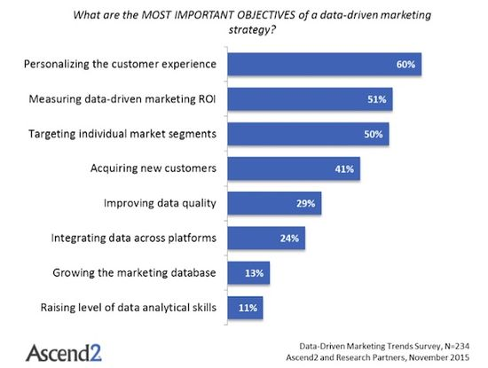 What are the most important objectives of data driven marketing strategy
