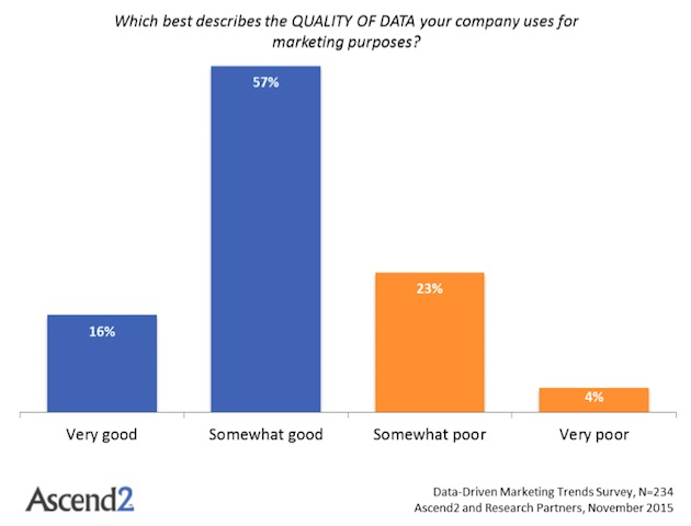 Which best describes the quality of data your company uses for marketing purposes