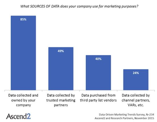 Which sources of data does your company use for marketing purposes