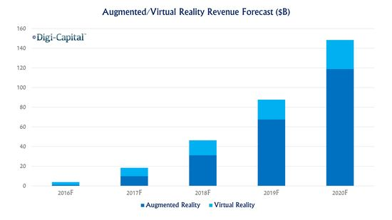 Augmented-VR Forecasted Revenues in Billions of US Dollars - Years 2016 Through 2020 - CB Insights