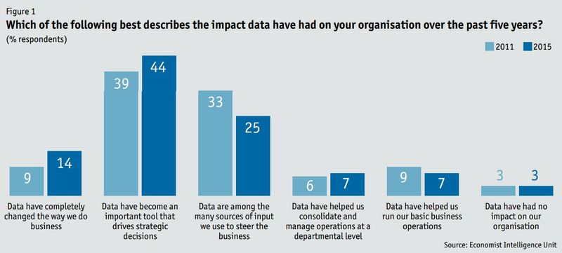 Which of the following best describes the impact data have had on your organization over the past five years - Big Data Evolution - SAS and The Economist