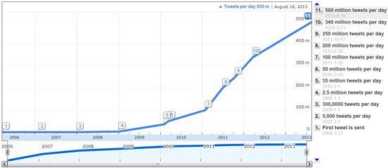 Twitter Tweets Per Year - Years 2006 Through 2013