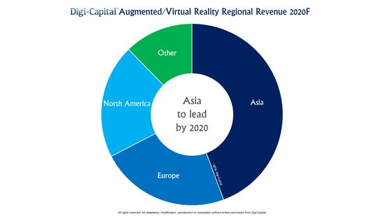 Augmented Reaity-Virtual Reality - Forecasted Regional Revenue By The Year 2o20 - Digi-Capital