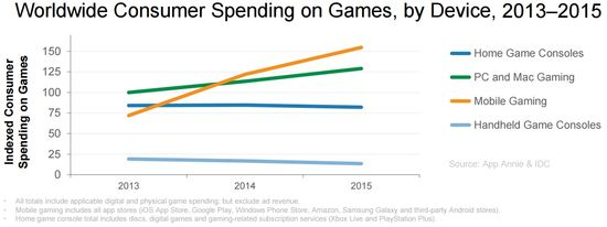 Worldwide Consumer on Games, by Device, Years 2013-2015 - App Annie