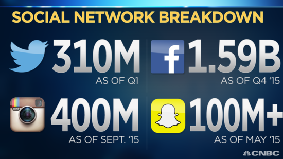 Social Network Monthly Actve Users - Twitter vs Facebiook, Instagram, and Snapchat