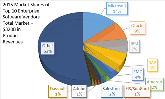 Microsoft-tops-2015-enterprise-software-market-with-45B-in-product-revenues-v1