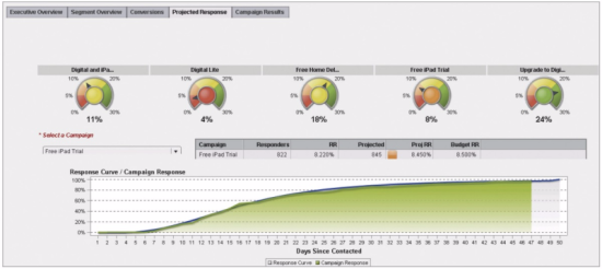 Figure 2 - A marketing campaign response measurement dashboard