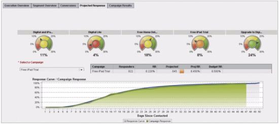 Figure 2 - A marketing campaign response measurement dashboard