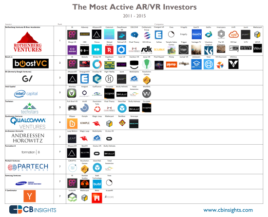 Rothenberg Ventures investments in AR-VR startups at the end of 2015