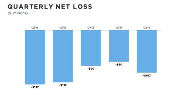 Twitter Quarterly Net Losses (in Millions $) - Q2 2015 Through Q2 2016 - TechCrunch