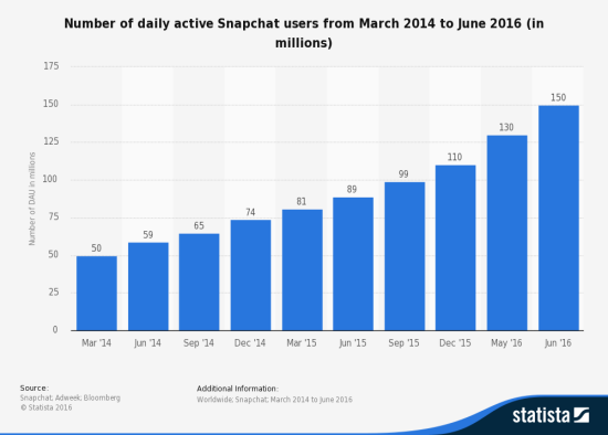 Snapchat Daily Active Users in Millions - March 2014 Through June 2016 - Statista