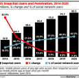 US Snapchat Users and Penetration - eMarketer - June 2016