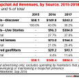 US Snapchat Revenues, By Source - Years 2015 Through 2018 - eMarketer -  September 2016
